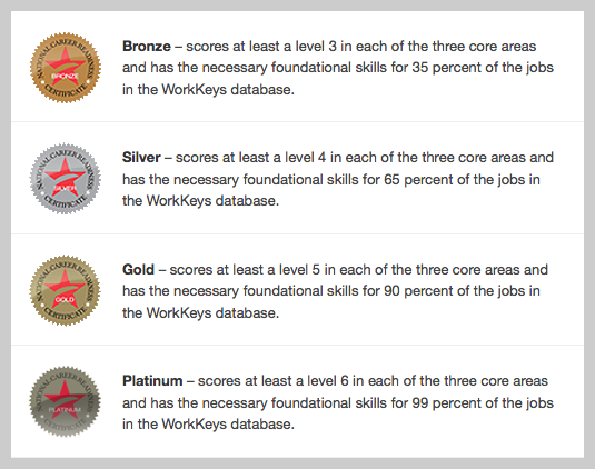 ACT WorkKeys Certification Levels