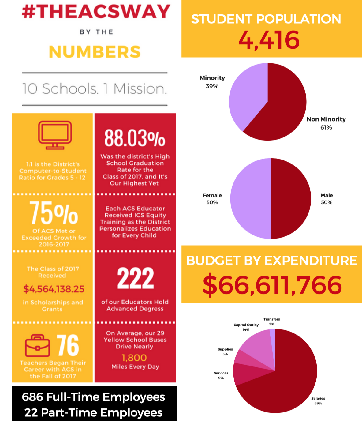 #TheACSWay By the Numbers