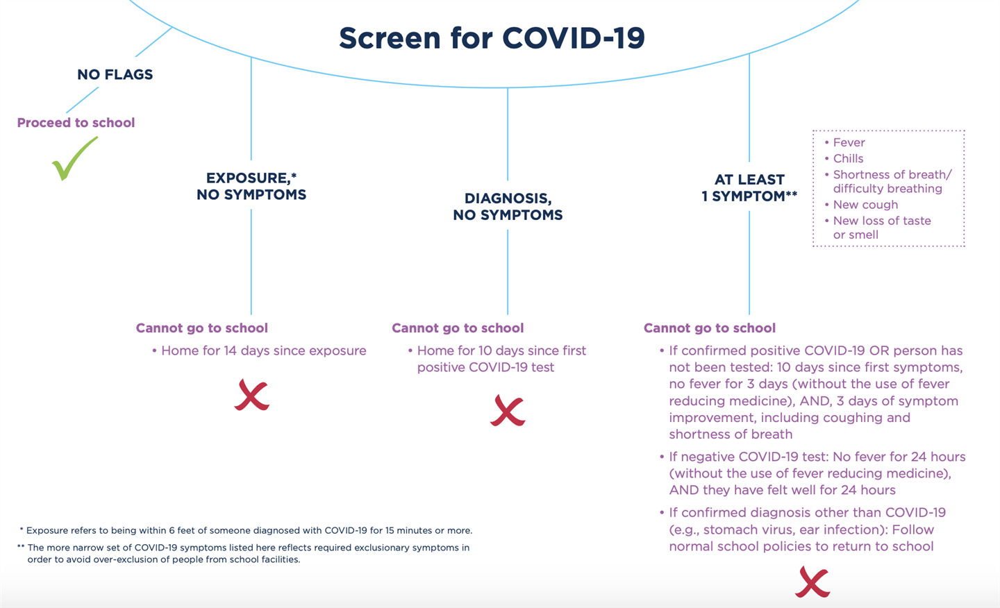 Screen for COVID-19