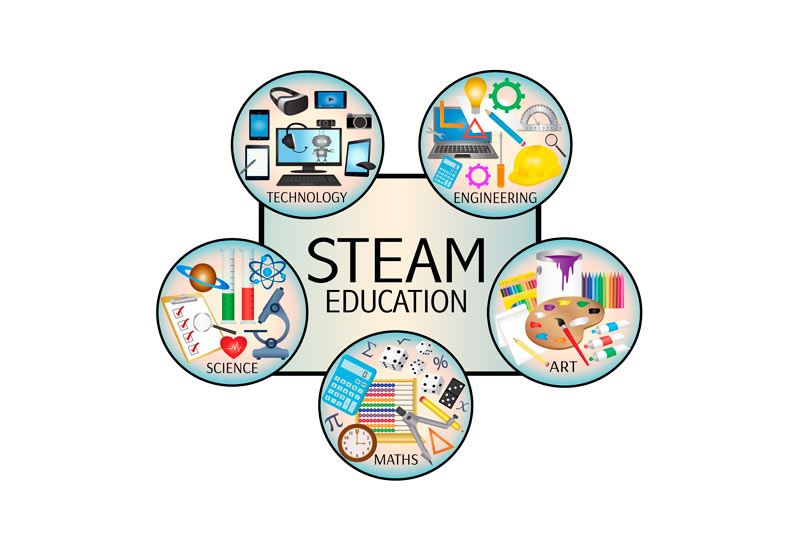HFE STEAM Learning